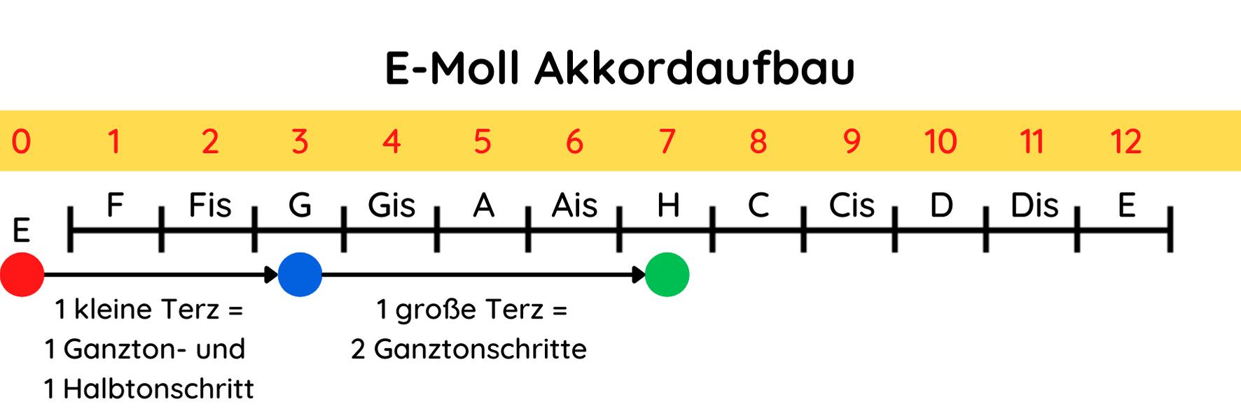 E-Moll Akkordaufbau