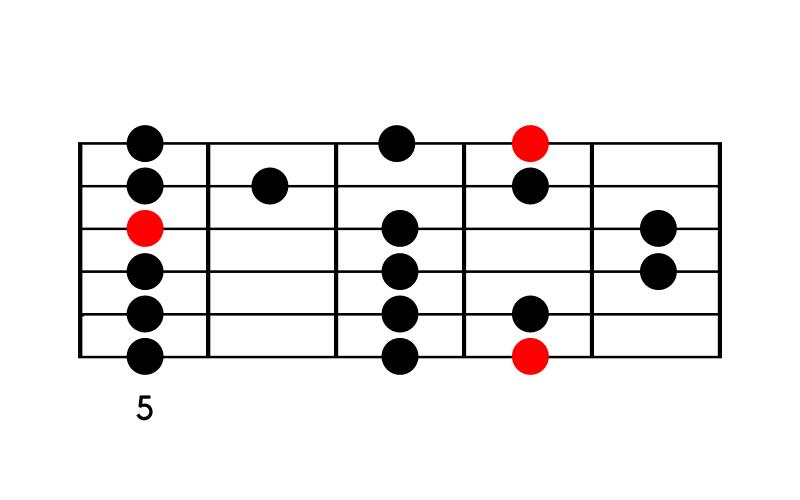 C-Dur-Tonleiter 3