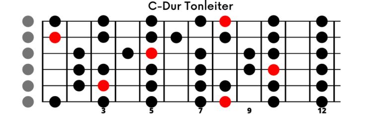 Read more about the article Dur-Tonleiter auf der Gitarre (einfach erklärt)