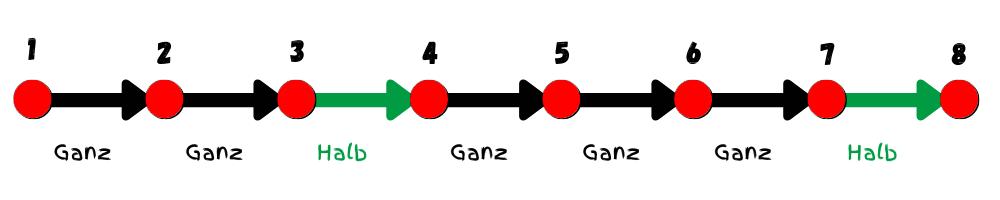 Dur-Tonleiter Formel