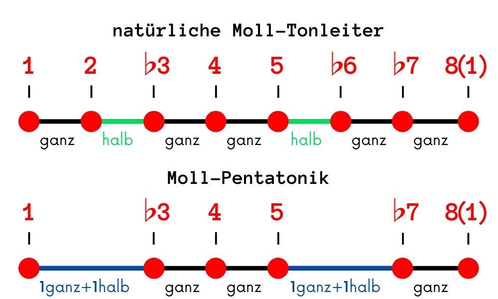 Moll-Pentatonik-Aufbau