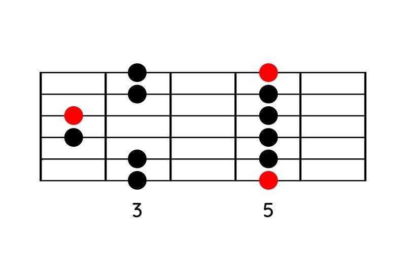 Moll-Pentatonik-Pattern 2