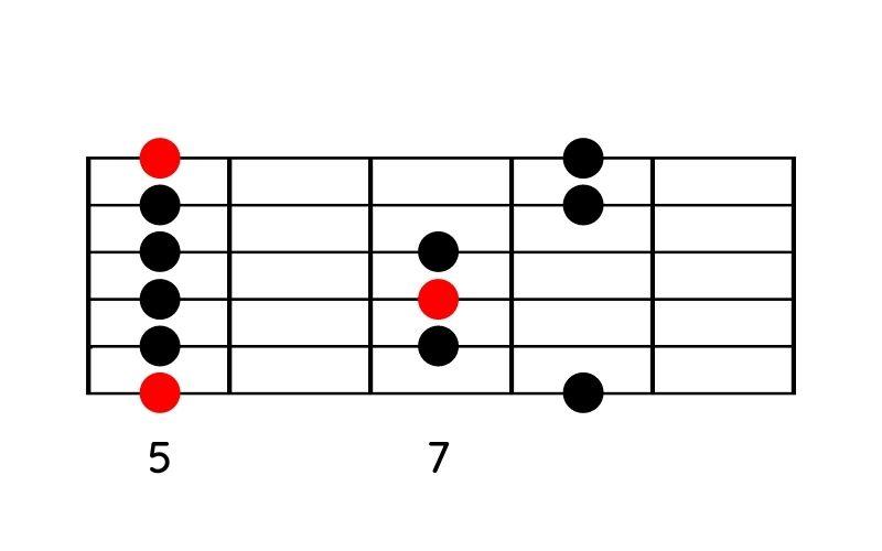 Moll-Pentatonik-Pattern 3