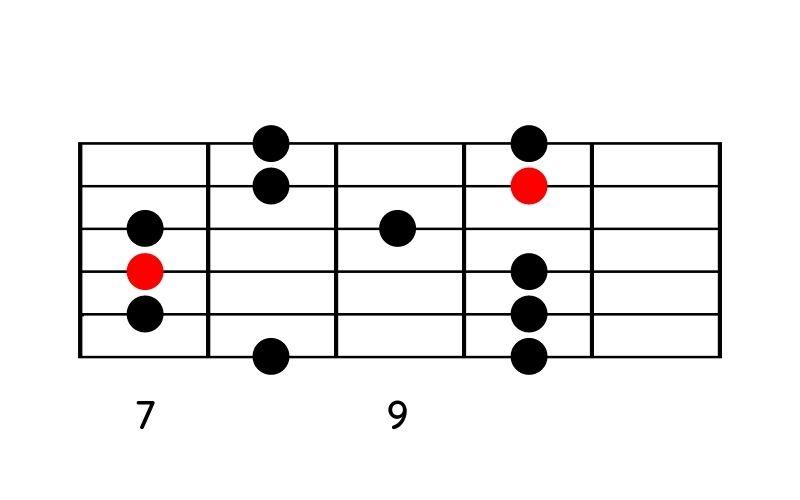 Moll-Pentatonik-Pattern 4