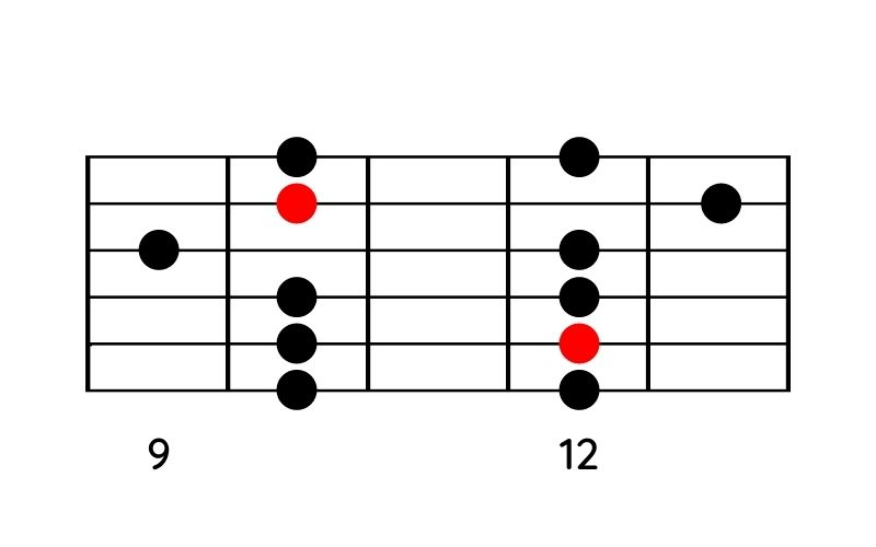 Moll-Pentatonik-Pattern 5